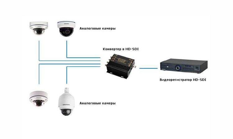 Особенности HD-SDI видеорегистраторов систем наблюдения