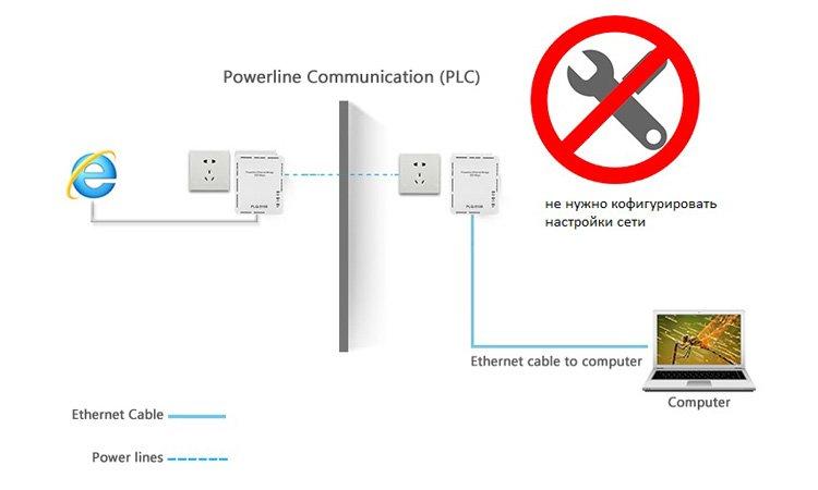 Технология PLC в видеонаблюдении