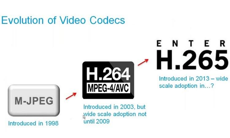 Кодирование цифрового видеосигнала в системах наблюдения