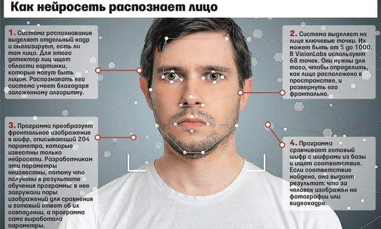Основные функции технологии распознавания лиц