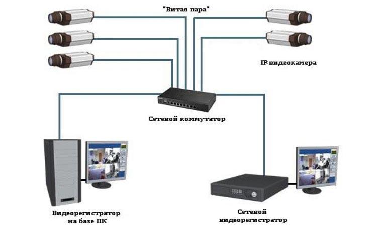 Подключение IP-камер к системе видеонаблюдения без помощи Интернета