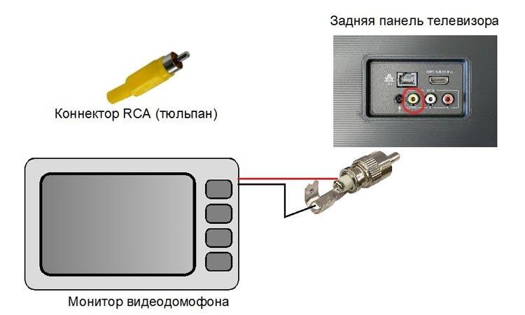 Как подключить видеодомофон, видеоглазок или видеозвонок к телевизору или компьютеру