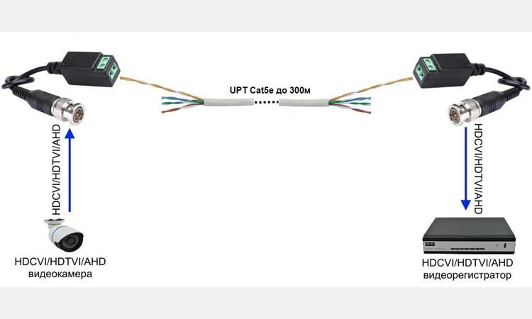 Как подключить аналоговую камеру с помощью кабеля витая пара?