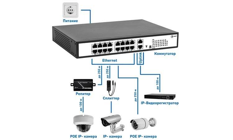 Подключение камер видеонаблюдения по технологии POE