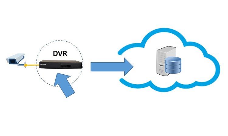 Настройка подключения видеорегистратора к облачному сервису