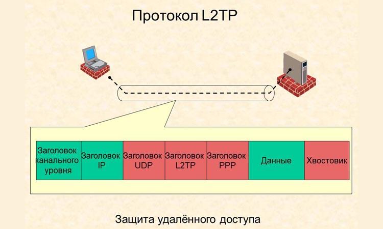 Как настроить удаленное подключение к видеорегистратору по протоколу L2TP