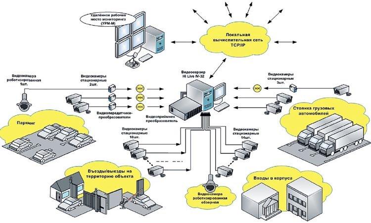 Корпоративные решения для поддержки видеонаблюдения в крупных организациях
