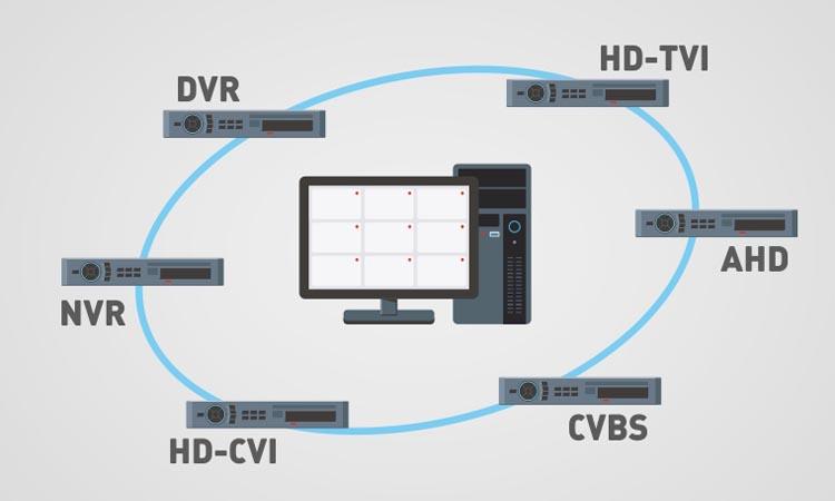 Объединение различных типов видеорегистраторов в одну систему