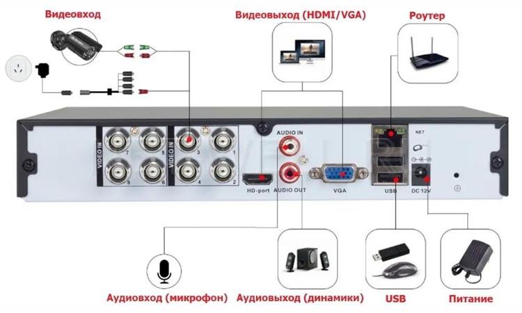 Как подключить микрофоны к регистраторам DVR и NVR?