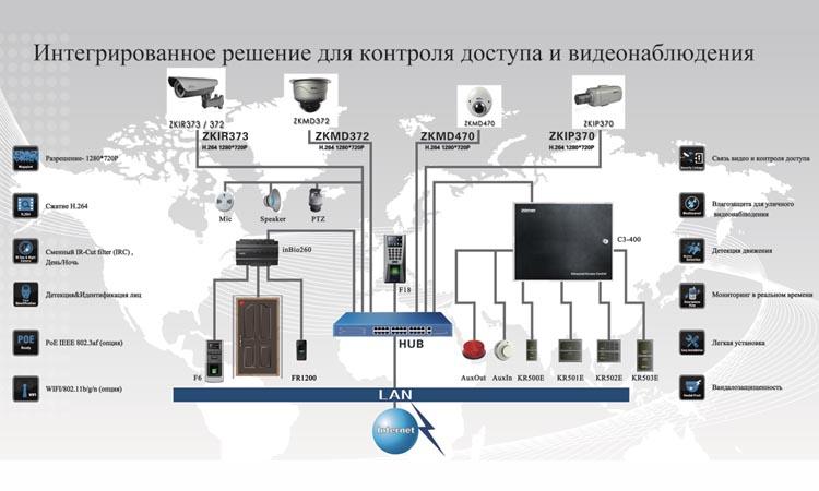 Возможности интеграции систем видеонаблюдения и контроля доступа