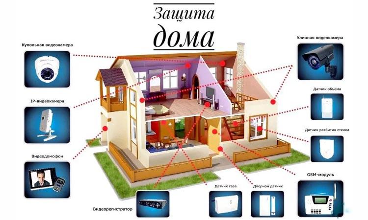 Технологии умного дома для обеспечения безопасности