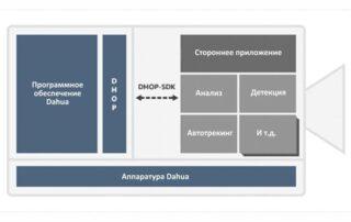 Технология DHOP для сетевых видеорегистраторов