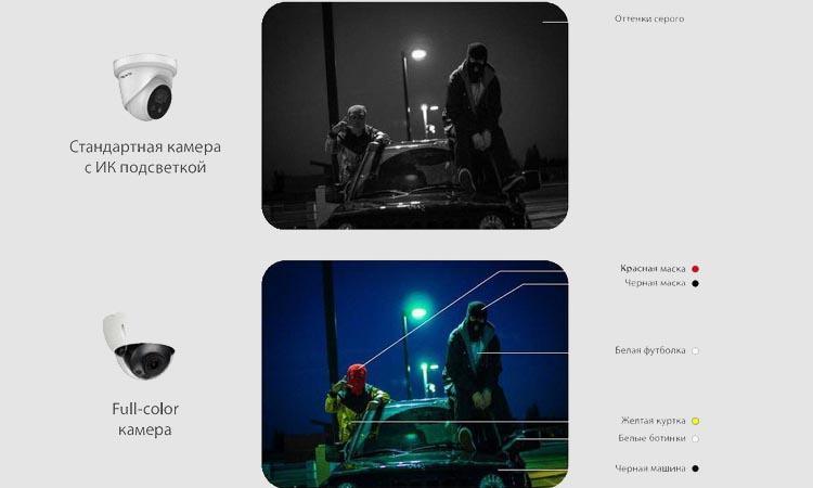 Технология Full-color для видеонаблюдения в ночное время