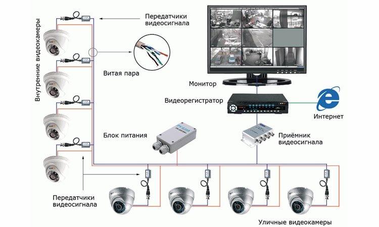Периферийные устройства систем видеонаблюдения