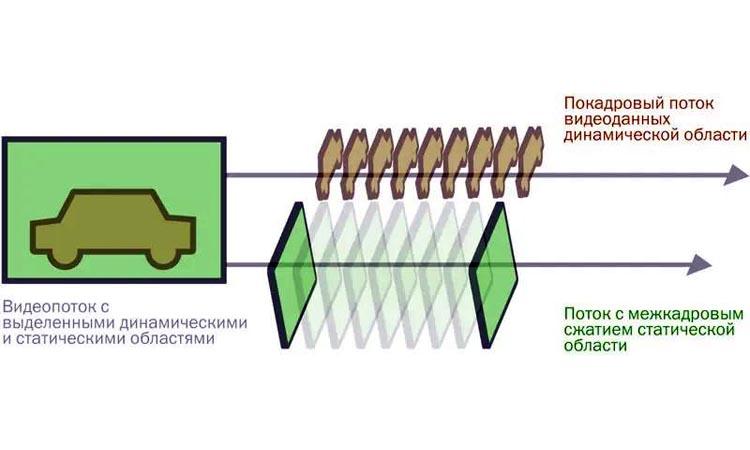 Выборочное сжатие видео в системах видеонаблюдения для экономии места на HDD