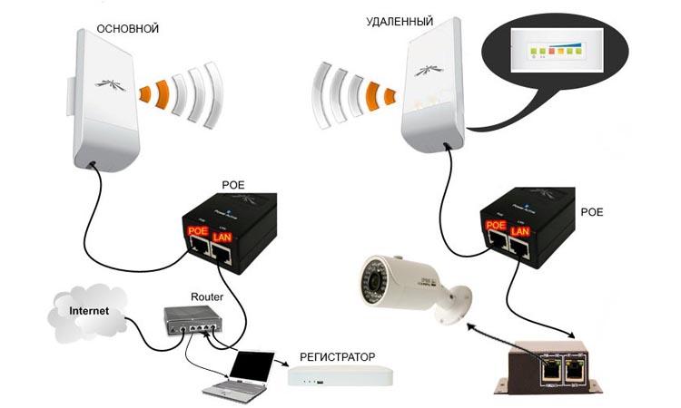 Создание беспроводного радио моста для системы видеонаблюдения