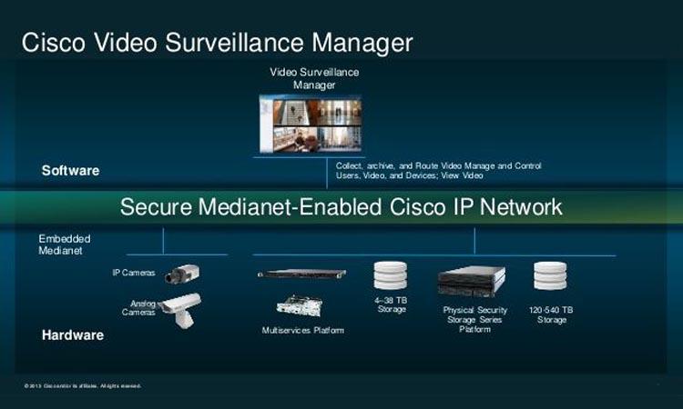 Cisco VSM - программа для видеонаблюдения. Руководство. Скачать