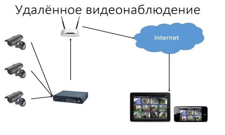 Видеонаблюдение настройка Интернета