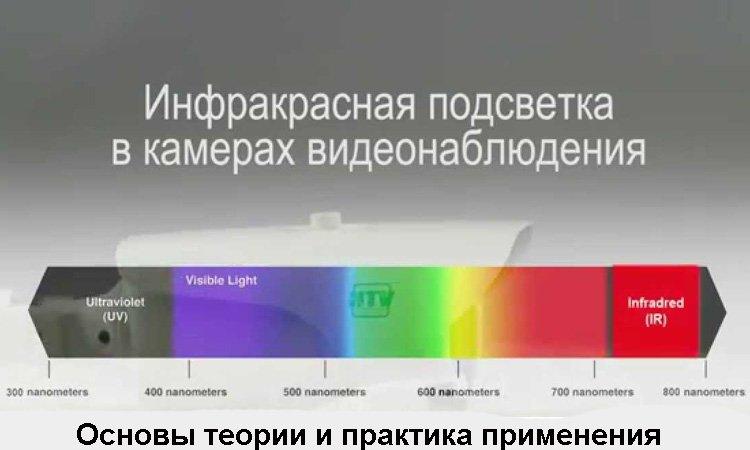 Системы видеонаблюдения и инфракрасная подсветка. Основы теории и практика применения