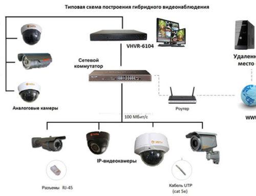 Гибридные камеры видеонаблюдения