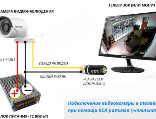 Подключаем камеры видеонаблюдения к компьютеру или телевизору