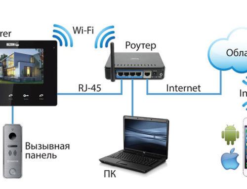 Видеодомофоны с доступом к Интернету