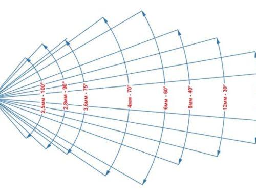 Основные проблемы широкоугольных и длиннофокусных объективов камер видеонаблюдения