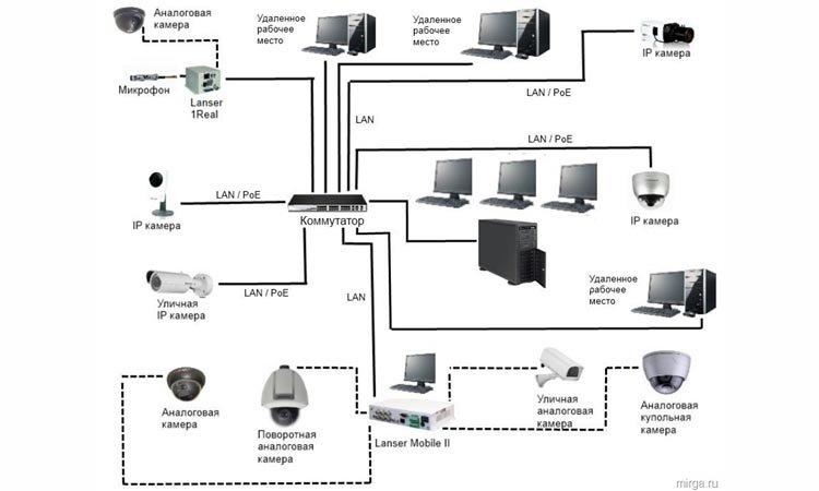 Электропитание для IP-камер систем видеонаблюдения