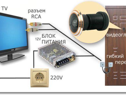 Подключение видеоглазка к компьютеру или телевизору