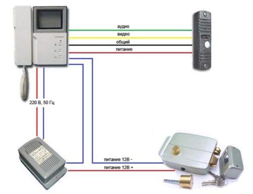 Разновидности кабелей для видеодомофонных систем