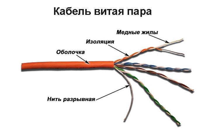 Оборудование для усиления сигнала при передаче его по витой паре