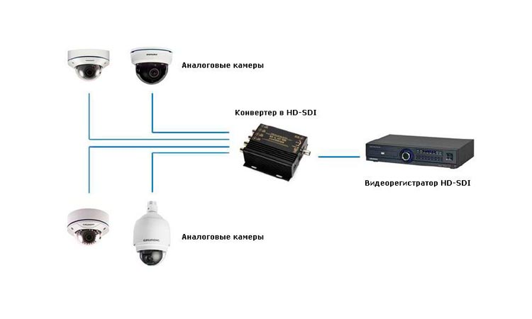 HD-SDI видеорегистраторы в системах видеонаблюдения