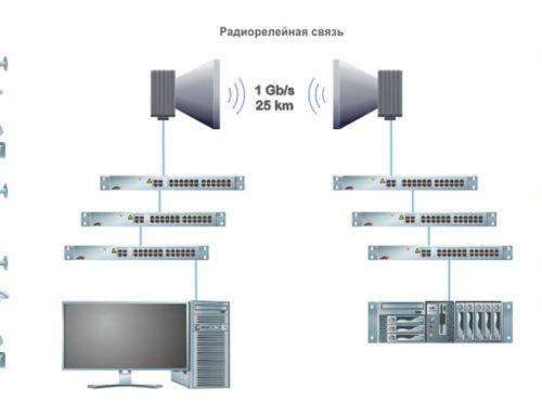 Использование радиорелейной связи в системах видеонаблюдения