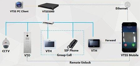 SIP-видеоинтеркомы для управления посетителями