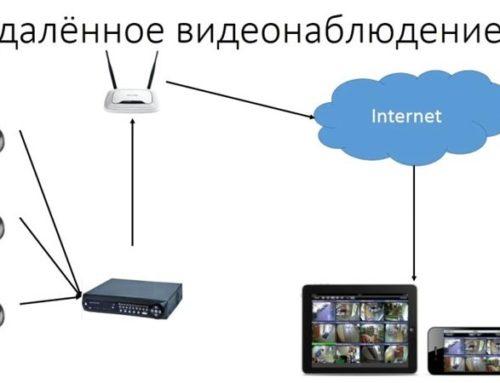 Способы настройки работы систем видеонаблюдения через интернет