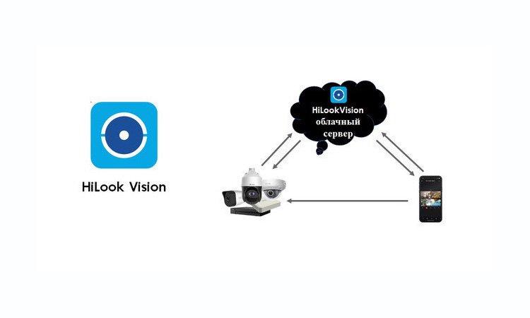 HiLookVision - программа для видеонаблюдения