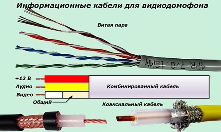 Выбираем кабель для видеодомофона