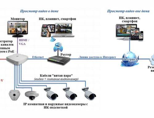Особенности удаленного видеонаблюдения в режиме реального времени