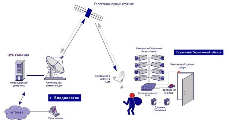 Принципы спутникового видеонаблюдения
