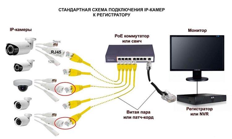Как выбрать сетевой коммутатор для системы видеонаблюдения?