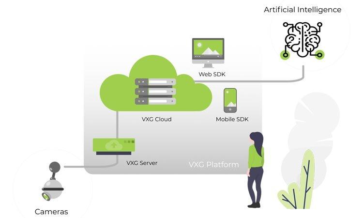 VXG RTSP Player - приложение для видеонаблюдения. Видеомануал. Скачать.
