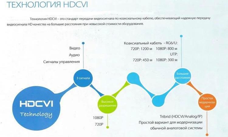 Стандарт HD-CVI для передачи видео на большие расстояния