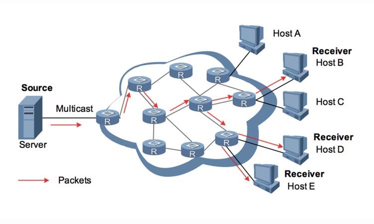 Технология Multicast для передачи мегапиксельного видеотрафика в системах видеонаблюдения