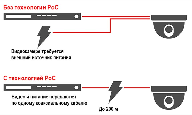 Технология PoC в видеонаблюдении
