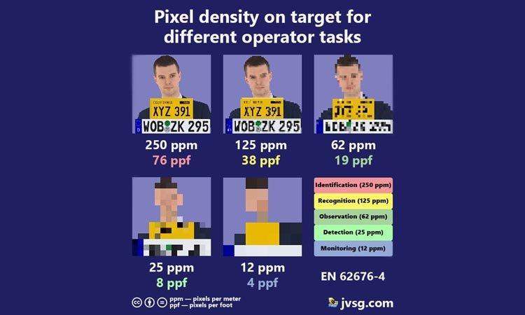 Зачем нужна высокая плотность пикселей в видеонаблюдении?