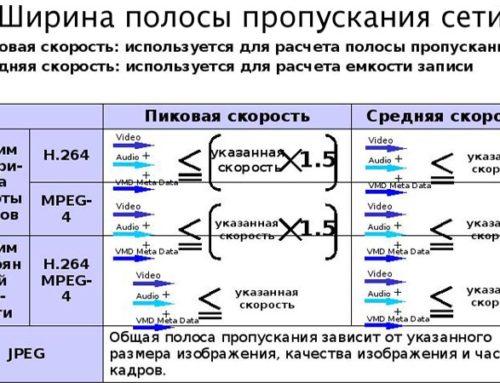 Как рассчитать ширину полосы пропускания сети для IP-видеокамер