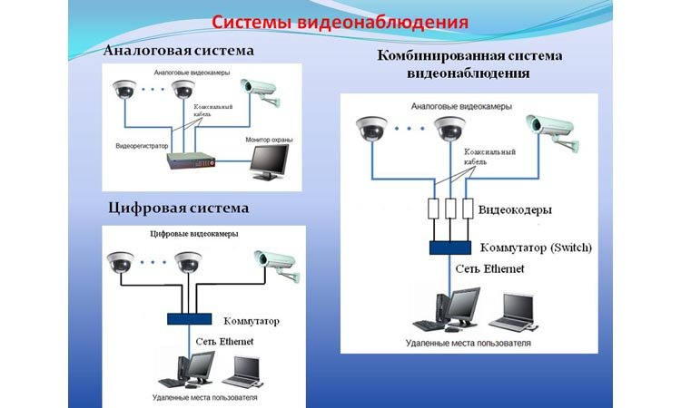 Как превратить аналоговую систему видеонаблюдения в цифровую