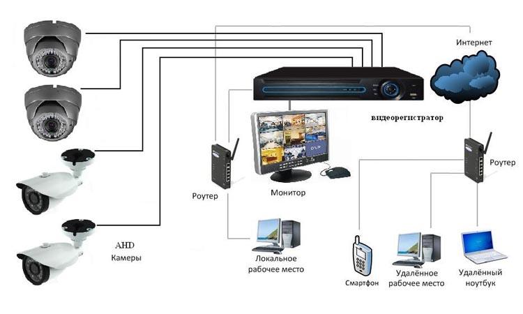 Подключение различных типов видеорегистраторов к компьютеру