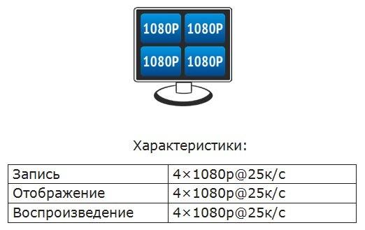 Настройки гибридных режимов работы AHD видеорегистраторов