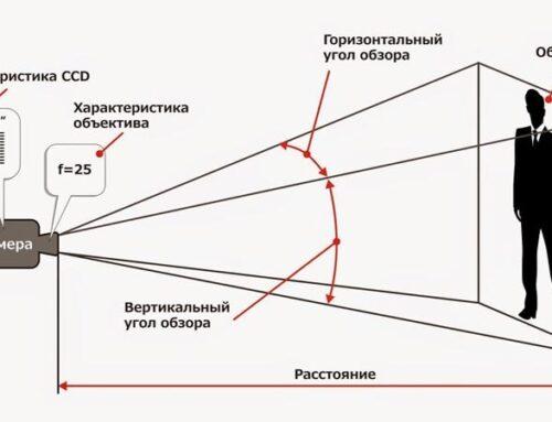 Принцип расчета фокусного расстояния камеры видеонаблюдения